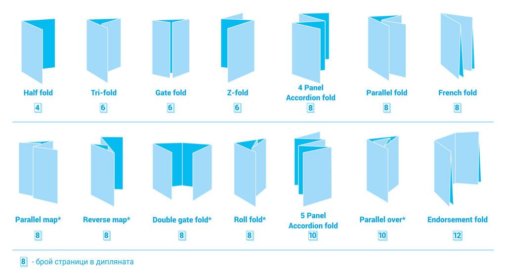 схема за видове сгъвки на дипляни и брошури